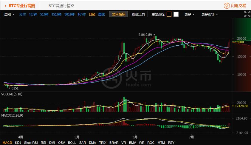 7.21比特币行情走势:今日比特币疯狂上涨