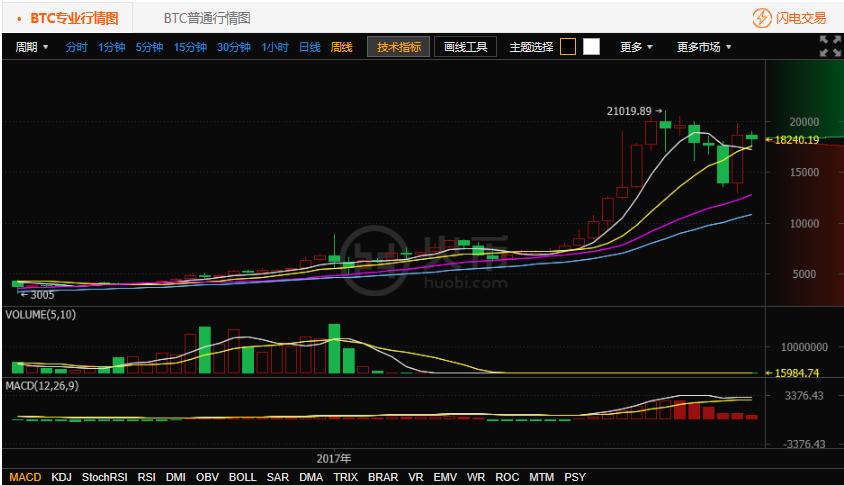 7.24比特币行情走势:今日比特币持续震荡