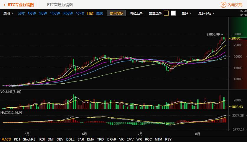 8.16比特币行情走势:今日比特币沿5日线上涨
