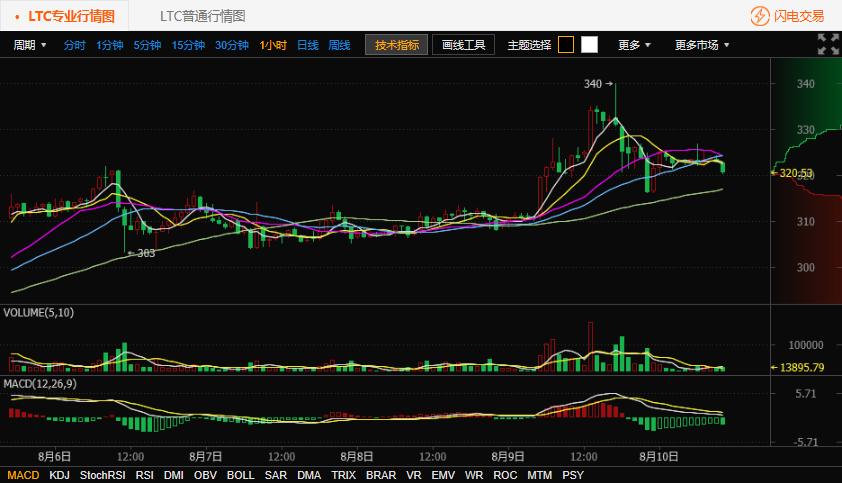 莱特币行情分析 莱特币今日价格持续震荡-8.10