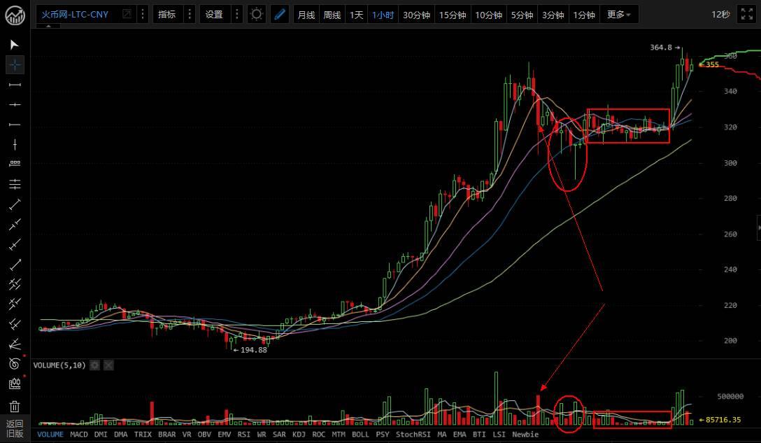 最新<a target=_blank href='https://www.huobi.com/market/cny_ltc'>莱特币行情</a>小时图