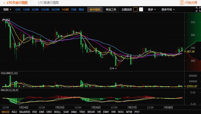 7.28莱特币行情走势:今日莱特币缩量震荡