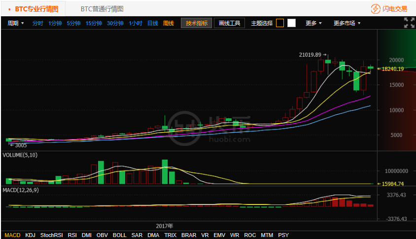 比特币持续震荡 -7.24比特币行情