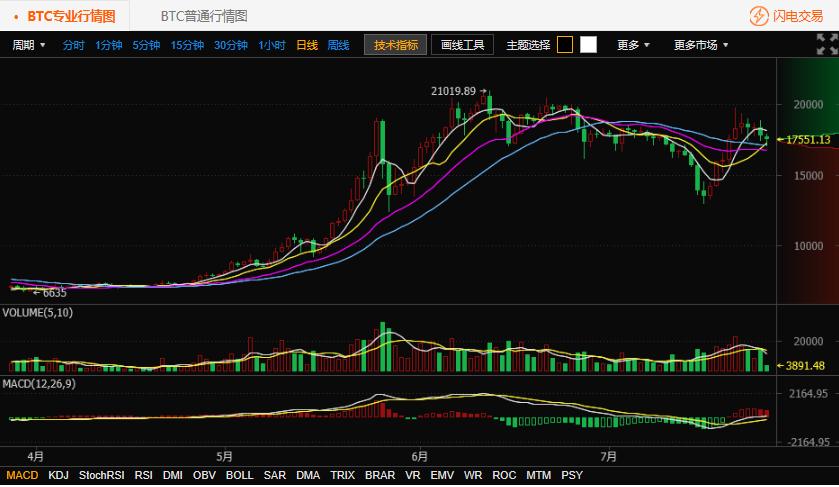 比特币破位下跌-7.26比特币行情分析